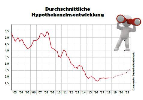 Eine Grafik über die durchschnittliche Entwicklung der Hypothekenzinsen